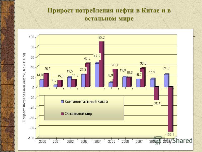 Прирост потребления нефти в Китае и в остальном мире
