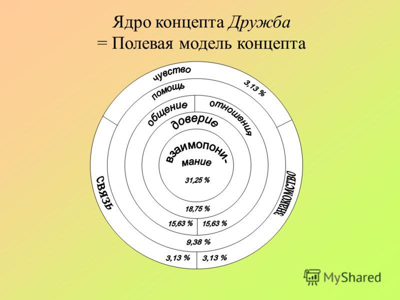 Ядро концепта Дружба = Полевая модель концепта