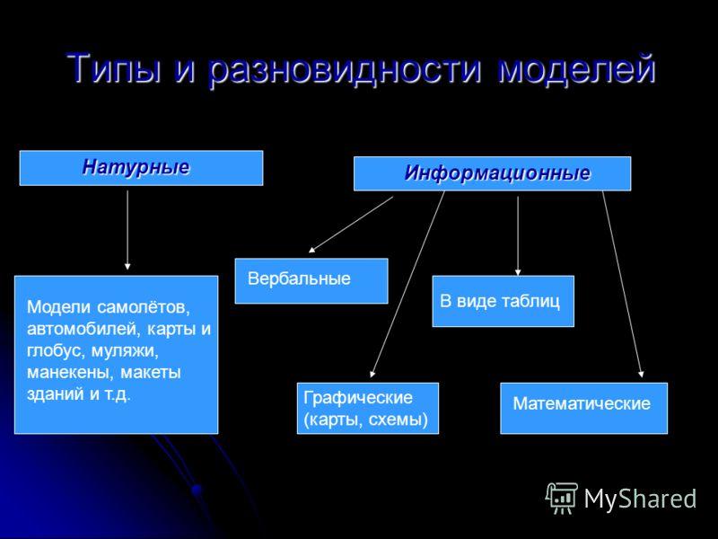 Типы и разновидности моделей