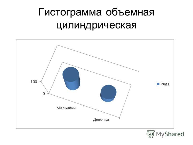 Гистограмма объемная цилиндрическая