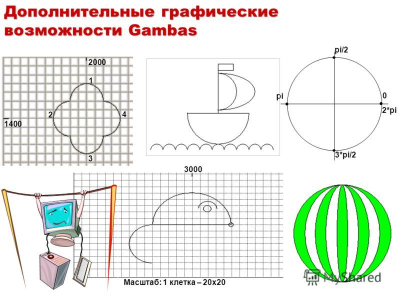 0 pi/2 pi 3*pi/2 2*pi 2000 1400 1 2 3 4 1500 3000 Масштаб: 1 клетка – 20х20 Дополнительные графические возможности Gambas