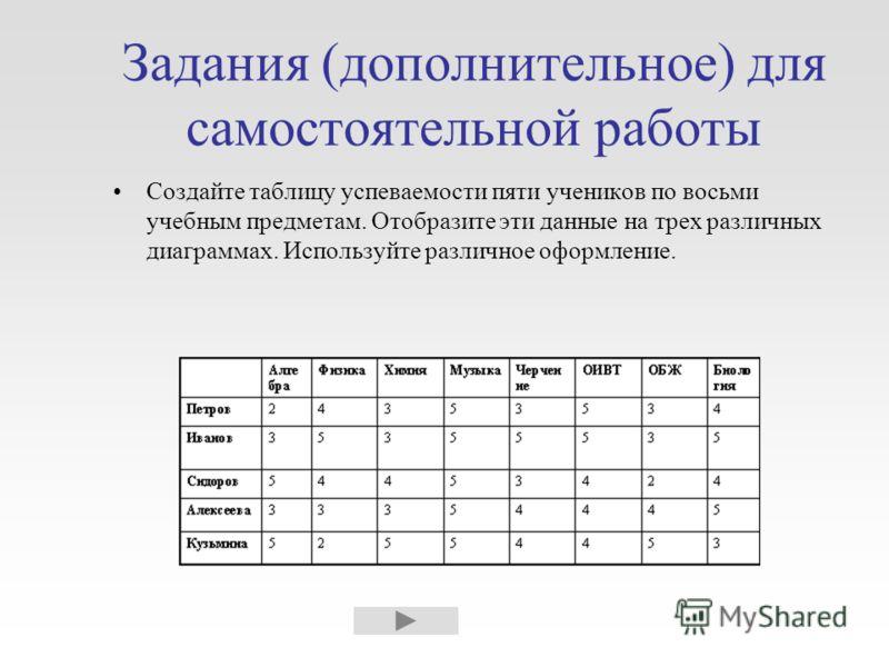Задания (дополнительное) для самостоятельной работы Создайте таблицу успеваемости пяти учеников по восьми учебным предметам. Отобразите эти данные на трех различных диаграммах. Используйте различное оформление.
