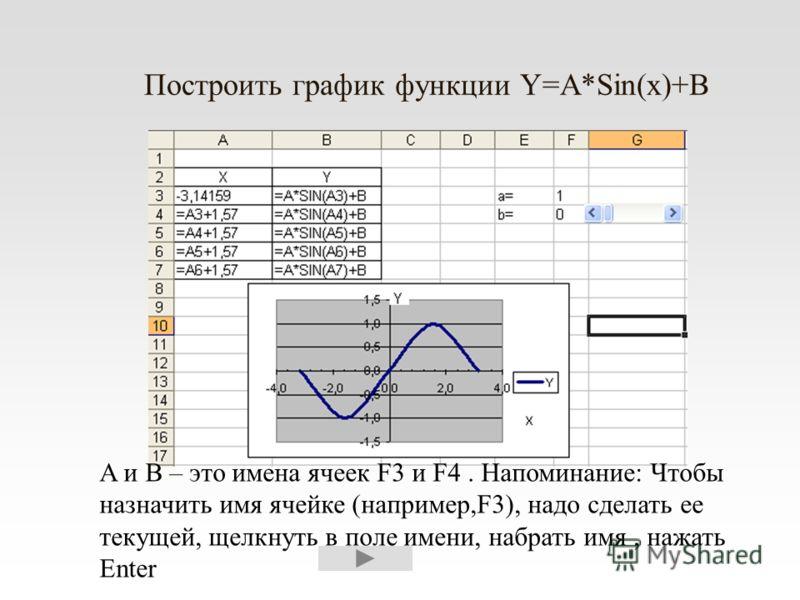 Построить график функции Y=A*Sin(x)+B A и В – это имена ячеек F3 и F4. Напоминание: Чтобы назначить имя ячейке (например,F3), надо сделать ее текущей, щелкнуть в поле имени, набрать имя, нажать Enter