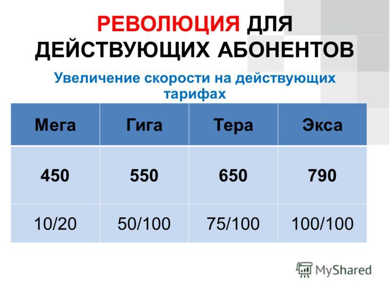 РЕВОЛЮЦИЯ ДЛЯ ДЕЙСТВУЮЩИХ АБОНЕНТОВ Увеличение скорости на действующих тарифах МегаГигаТераЭкса 450550650790 10/2050/10075/100100/100