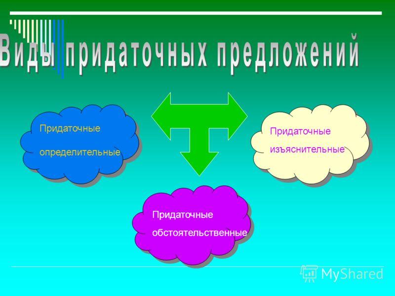 Придаточные определительные Придаточные изъяснительные Придаточные обстоятельственные