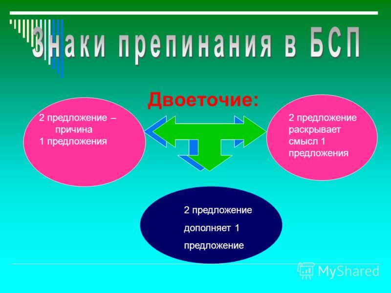 Двоеточие: 2 предложение – причина 1 предложения 2 предложение раскрывает смысл 1 предложения 2 предложение дополняет 1 предложение