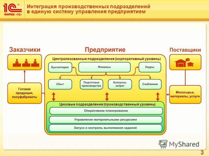 3 Интеграция производственных подразделений в единую систему управления предприятием Централизованные подразделения (корпоративный уровень) Цеховые подразделения (производственный уровень)