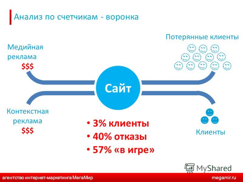 Анализ по счетчикам - воронка Сайт Медийная реклама $$$ Контекстная реклама $$$ Потерянные клиенты Клиенты 3% клиенты 40% отказы 57% «в игре» агентство интернет-маркетинга МегаМирmegamir.ru
