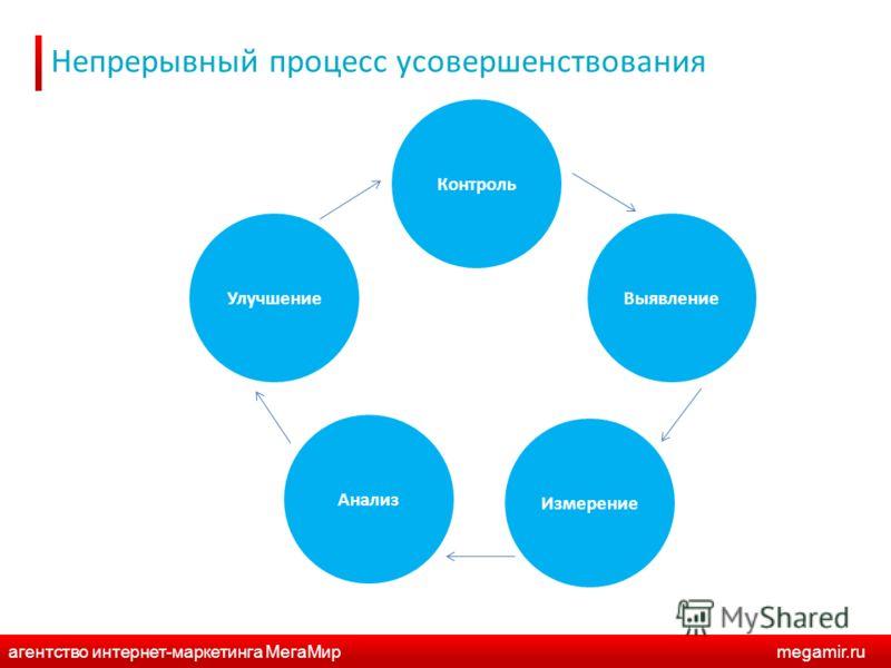 Непрерывный процесс усовершенствования Контроль ВыявлениеУлучшение Анализ Измерение агентство интернет-маркетинга МегаМирmegamir.ru