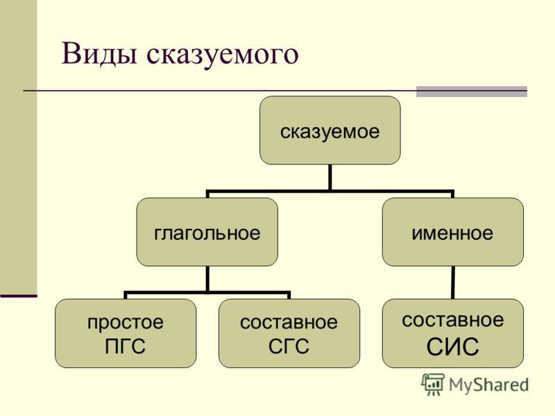Виды сказуемого сказуемое глагольное простое ПГС составное СГС именное составное СИС