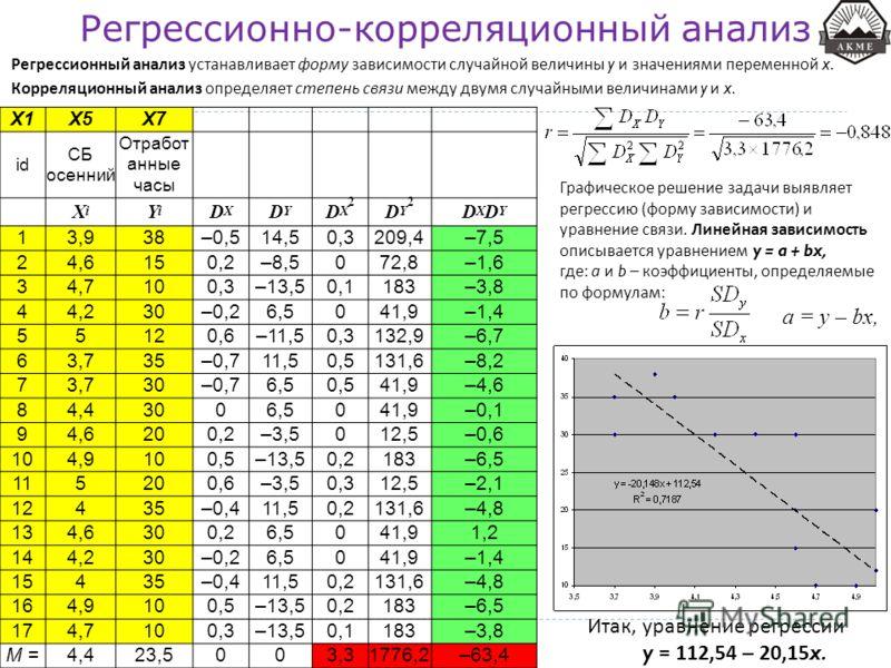 Регрессионно-корреляционный анализ Регрессионный анализ устанавливает форму зависимости случайной величины y и значениями переменной x. Корреляционный анализ определяет степень связи между двумя случайными величинами y и x. X1X5X7 id СБ осенний Отраб