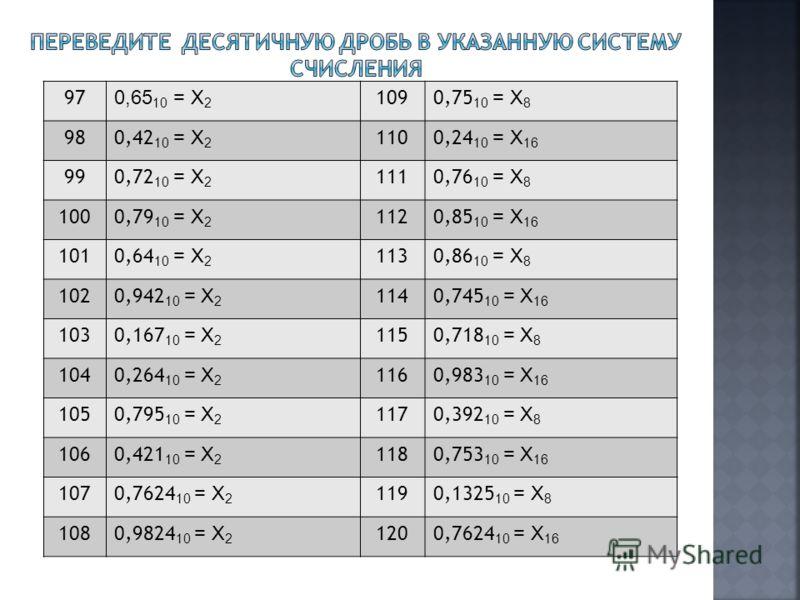 97 0,65 10 = Х 2 1090,75 10 = Х 8 980,42 10 = Х 2 1100,24 10 = Х 16 990,72 10 = Х 2 1110,76 10 = Х 8 1000,79 10 = Х 2 1120,85 10 = Х 16 1010,64 10 = Х 2 1130,86 10 = Х 8 1020,942 10 = Х 2 1140,745 10 = Х 16 1030,167 10 = Х 2 1150,718 10 = Х 8 1040,26
