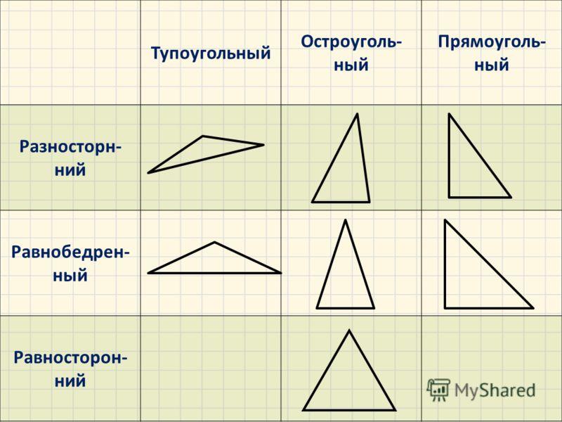 Тупоугольный Остроуголь- ный Прямоуголь- ный Разносторн- ний Равнобедрен- ный Равносторон- ний