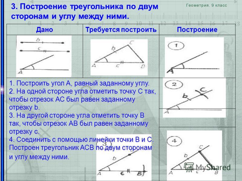 3. Построение треугольника по двум сторонам и углу между ними. ДаноТребуется построитьПостроение 1. Построить угол А, равный заданному углу. 2. На одной стороне угла отметить точку С так, чтобы отрезок АС был равен заданному отрезку b. 3. На другой с