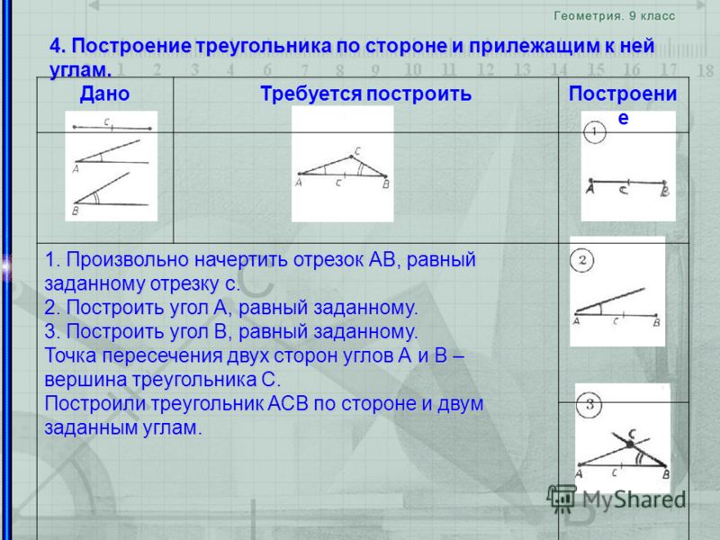4. Построение треугольника по стороне и прилежащим к ней углам. ДаноТребуется построитьПостроени е 1. Произвольно начертить отрезок АВ, равный заданному отрезку c. 2. Построить угол А, равный заданному. 3. Построить угол В, равный заданному. Точка пе