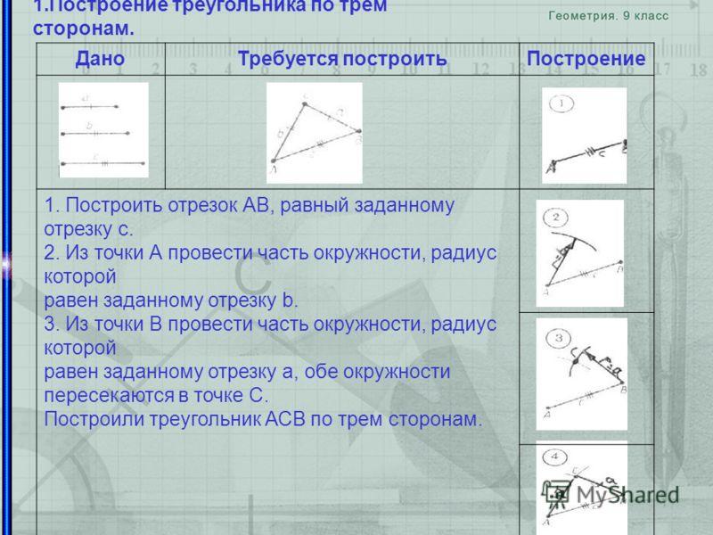 1.Построение треугольника по трем сторонам. ДаноТребуется построитьПостроение 1. Построить отрезок АВ, равный заданному отрезку c. 2. Из точки А провести часть окружности, радиус которой равен заданному отрезку b. 3. Из точки В провести часть окружно