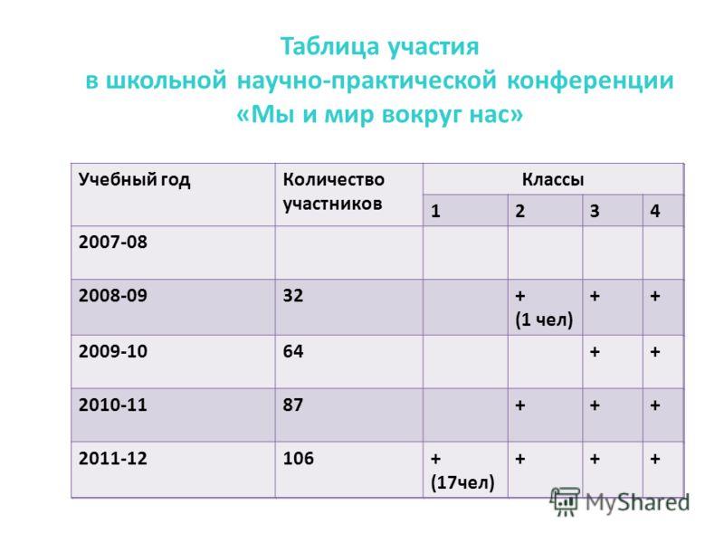 Таблица участия в школьной научно-практической конференции «Мы и мир вокруг нас» Учебный годКоличество участников Классы 1234 2007-08 2008-0932+ (1 чел) ++ 2009-1064++ 2010-1187+++ 2011-12106+ (17чел) +++ Учебный годКоличество участников Классы 1234