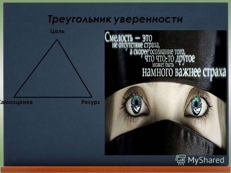 Треугольник уверенности Цель Самооценка Ресурс
