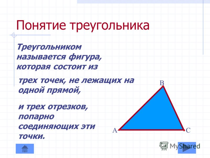 Содержание Понятие треугольника Признаки равенства треугольников I признак II признак III признак