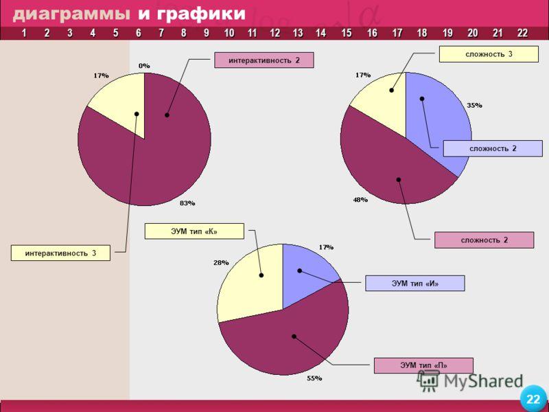1111 2222 3333 4444 5555 6666 7777 8888 9999 10 11 12 13 14 15 16 17 18 19 20 21 22 диаграммы и графики интерактивность 2 сложность 2 ЭУМ тип «П» интерактивность 3 сложность 3 ЭУМ тип «К» сложность 2 ЭУМ тип «И»