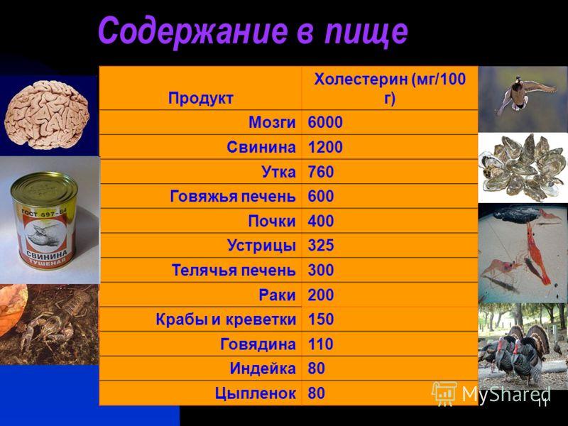 11 Содержание в пище Продукт Холестерин (мг/100 г) Мозги6000 Свинина1200 Утка760 Говяжья печень600 Почки400 Устрицы325 Телячья печень300 Раки200 Крабы и креветки150 Говядина110 Индейка80 Цыпленок80