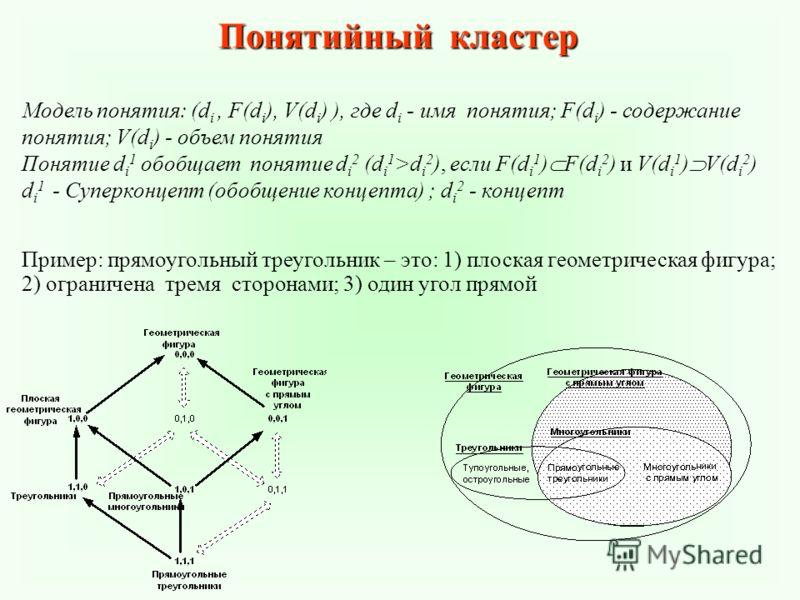 Понятийный кластер Модель понятия: (d i, F(d i ), V(d i ) ), где d i - имя понятия; F(d i ) - содержание понятия; V(d i ) - объем понятия Понятие d i 1 обобщает понятие d i 2 (d i 1 >d i 2 ), если F(d i 1 ) F(d i 2 ) и V(d i 1 ) V(d i 2 ) d i 1 - Суп
