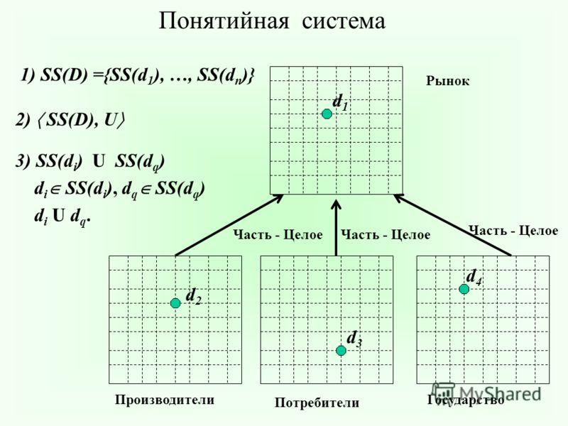 Понятийная система 1) SS(D) ={SS(d 1 ), …, SS(d n )} 2) SS(D), U 3) SS(d i ) U SS(d q ) d i SS(d i ), d q SS(d q ) d i U d q. Рынок ГосударствоПроизводители Потребители d1d1 d2d2 d3d3 d4d4 Часть - Целое