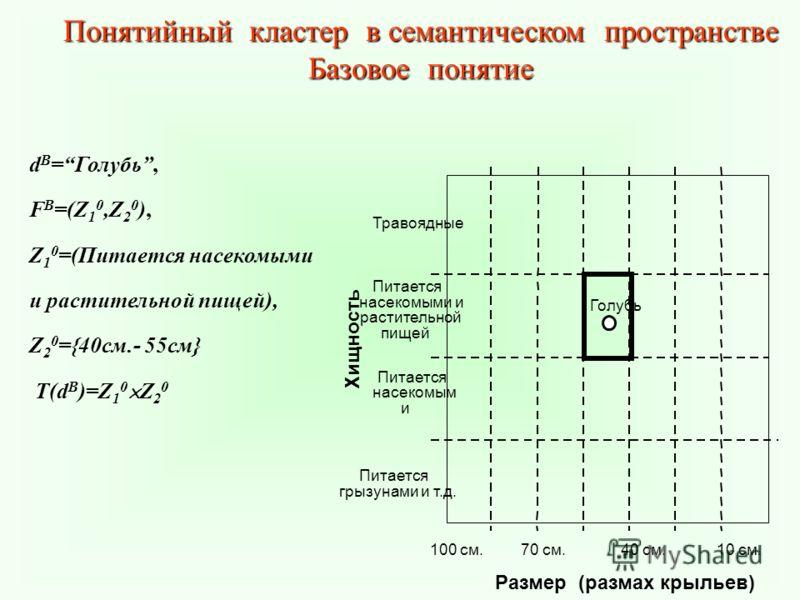 Понятийный кластер в семантическом пространстве Базовое понятие d B =Голубь, F B =(Z 1 0,Z 2 0 ), Z 1 0 =(Питается насекомыми и растительной пищей), Z 2 0 ={40см.- 55см} T(d B )=Z 1 0 Z 2 0
