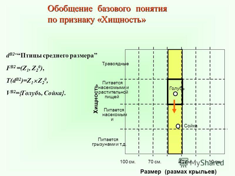 d B2= Птицы среднего размера F B2 =(Z 1, Z 2 0 ), T(d B2 )=Z 1 Z 2 0, V B2 ={Голубь, Сойка}. Обобщение базового понятия по признаку «Хищность»