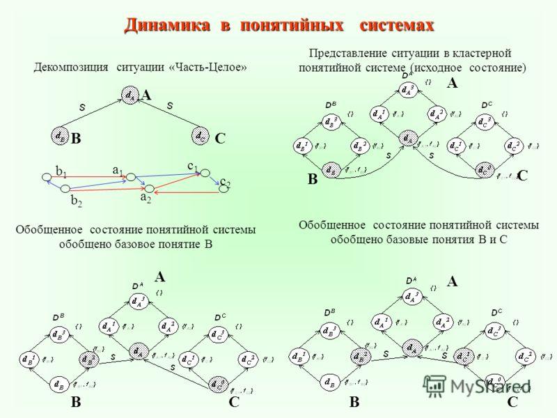 Динамика в понятийных системах А ВС А В С ССВВ А А Декомпозиция ситуации «Часть-Целое» Представление ситуации в кластерной понятийной системе (исходное состояние) Обобщенное состояние понятийной системы обобщено базовое понятие В Обобщенное состояние