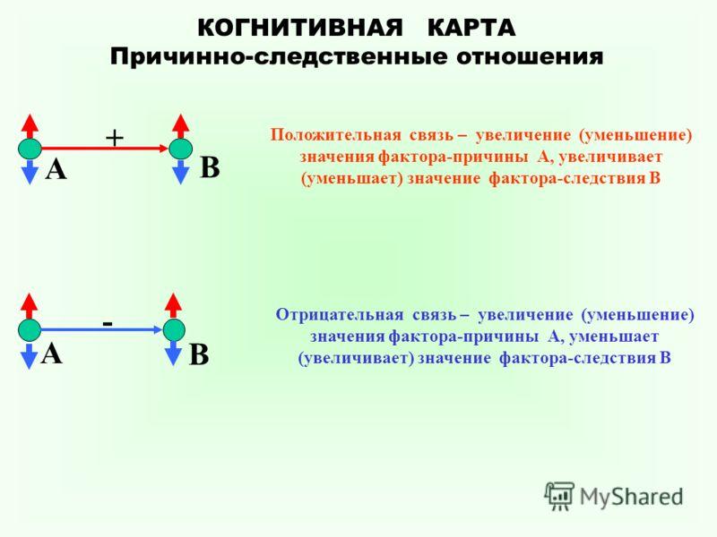 Причинно-следственные отношения Положительная связь – увеличение (уменьшение) значения фактора-причины А, увеличивает (уменьшает) значение фактора-следствия В + А В - А В Отрицательная связь – увеличение (уменьшение) значения фактора-причины А, умень