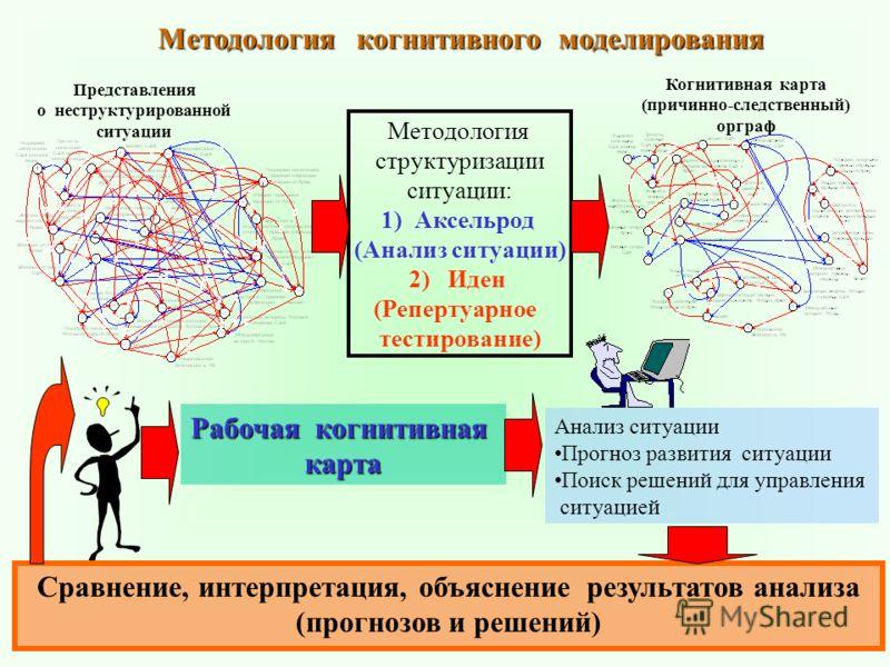 Методология когнитивного моделирования Представления о неструктурированной ситуации Методология структуризации ситуации: 1) Аксельрод (Анализ ситуации) 2) Иден (Репертуарное тестирование) Когнитивная карта (причинно-следственный) орграф Анализ ситуац