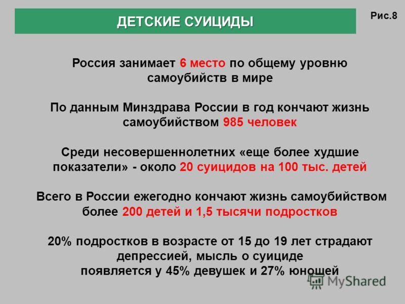 ДЕТСКИЕ СУИЦИДЫ Россия занимает 6 место по общему уровню самоубийств в мире По данным Минздрава России в год кончают жизнь самоубийством 985 человек Среди несовершеннолетних «еще более худшие показатели» - около 20 суицидов на 100 тыс. детей Всего в