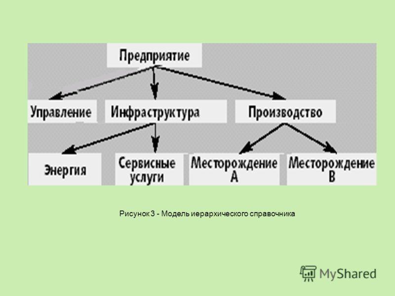 Рисунок 3 - Модель иерархического справочника