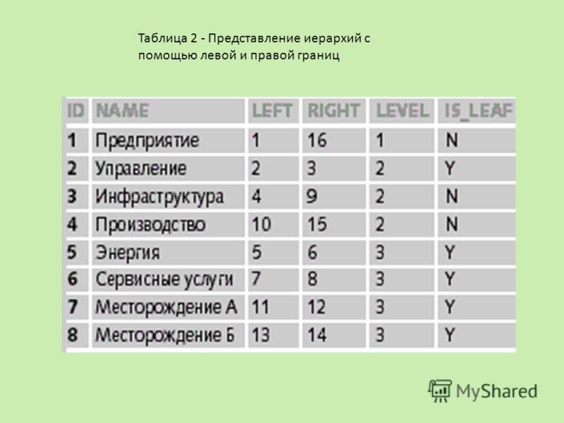Таблица 2 - Представление иерархий с помощью левой и правой границ