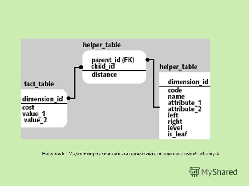 Рисунок 5 - Модель иерархического справочника с вспомогательной таблицей