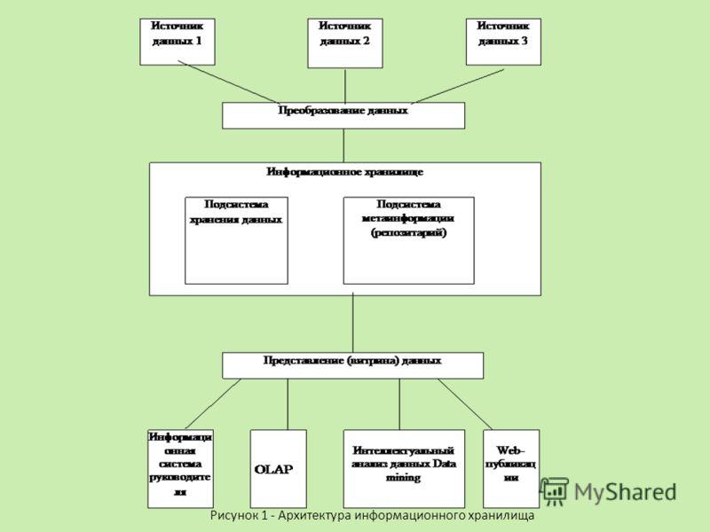 Рисунок 1 - Архитектура информационного хранилища