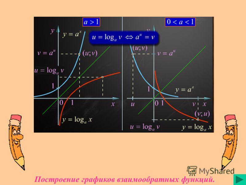 Построение графиков взаимообратных функций.