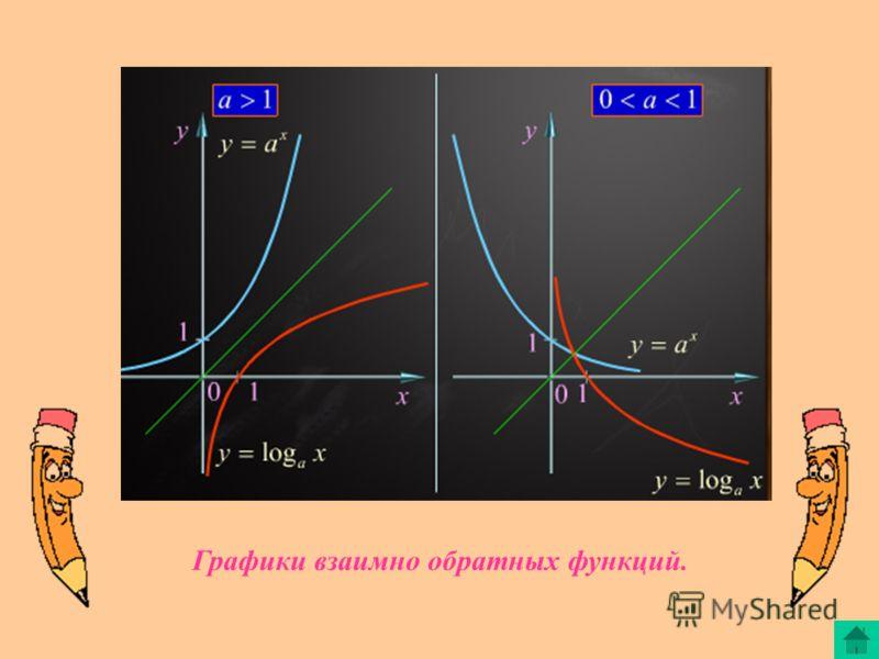 Графики взаимно обратных функций.