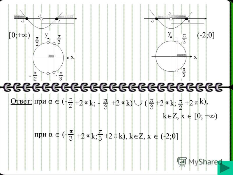 0 -3 -2 -3 0 -2 [0;+ ) (-2;0] - y x - - y x Ответ: при α (- +2k; -+2k)k)( k;k; k), k Z, x [0; + ) при α (- +2k;+2 k), k Z, x (-2;0]