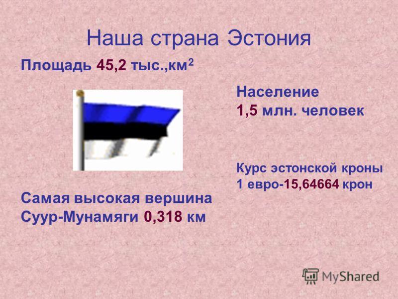Наша страна Эстония Площадь 45,2 тыс.,км 2 Население 1,5 млн. человек Самая высокая вершина Суур-Мунамяги 0,318 км Курс эстонской кроны 1 евро-15,64664 крон