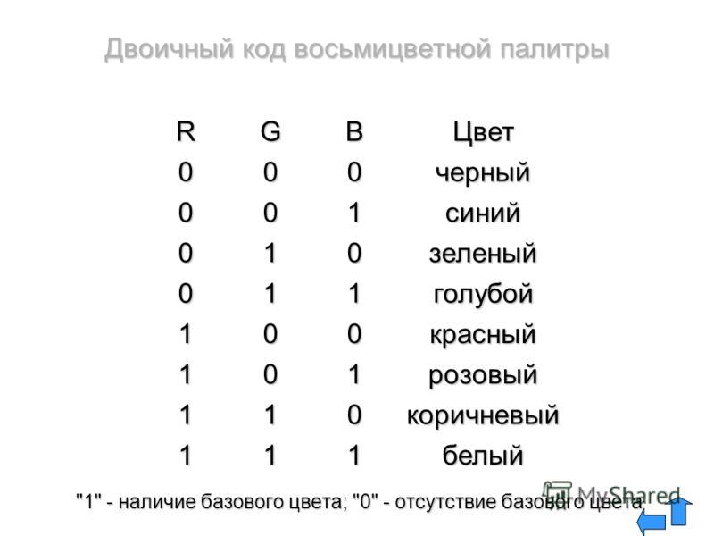 1 - наличие базового цвета; 0 - отсутствие базового цвета белый111 коричневый011 розовый101 красный001 голубой110 зеленый010 синий100 черный000 ЦветBGR