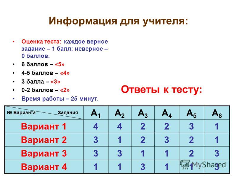 Информация для учителя: Оценка теста: каждое верное задание – 1 балл; неверное – 0 баллов. 6 баллов – «5» 4-5 баллов – «4» 3 балла – «3» 0-2 баллов – «2» Время работы – 25 минут. Варианта Задания А1А1 А2А2 А3А3 А4А4 А5А5 А6А6 Вариант 1442231 Вариант