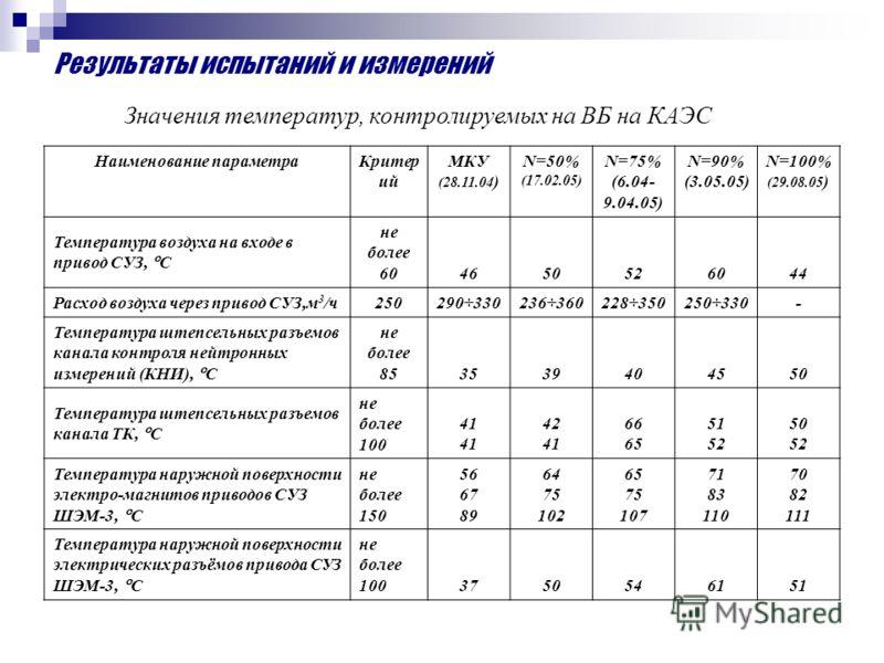 Результаты испытаний и измерений Значения температур, контролируемых на ВБ на КАЭС Наименование параметраКритер ий МКУ (28.11.04 ) N=50% (17.02.05) N=75% (6.04- 9.04.05) N=90% (3.05.05) N=100% (29.08.05 ) Температура воздуха на входе в привод СУЗ, С