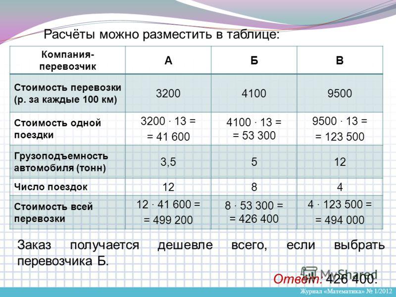 Журнал «Математика» 1/2012 Расчёты можно разместить в таблице: Заказ получается дешевле всего, если выбрать перевозчика Б. Ответ: 426 400. Компания- перевозчик АБВ Стоимость перевозки (р. за каждые 100 км) 320041009500 Стоимость одной поездки 3200 ·