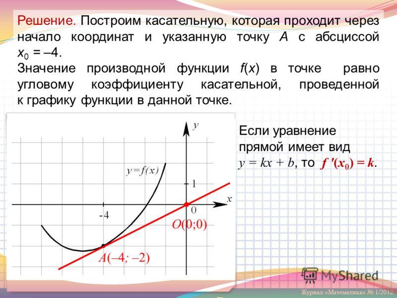 Журнал «Математика» 1/2012 O(0;0) A(–4; –2) Решение. Построим касательную, которая проходит через начало координат и указанную точку А с абсциссой x 0 = –4. Значение производной функции f(x) в точке равно угловому коэффициенту касательной, проведенно