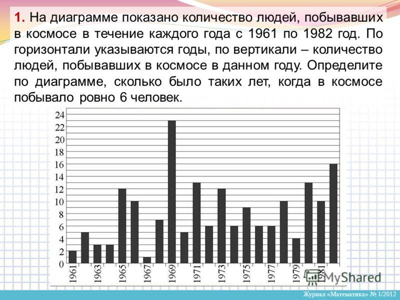 Журнал «Математика» 1/2012 1. На диаграмме показано количество людей, побывавших в космосе в течение каждого года с 1961 по 1982 год. По горизонтали указываются годы, по вертикали – количество людей, побывавших в космосе в данном году. Определите по
