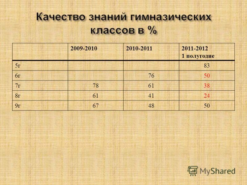 2009-20102010-20112011-2012 1 полугодие 5г5г 83 6г6г 7650 7г7г 786138 8г8г 614124 9г9г 674850