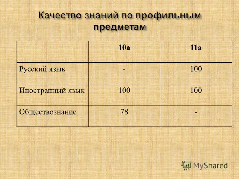 10 а 11 а Русский язык -100 Иностранный язык 100 Обществознание 78-