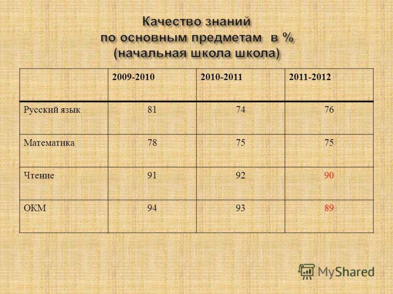 2009-20102010-20112011-2012 Русский язык 817476 Математика 7875 Чтение 919290 ОКМ 949389